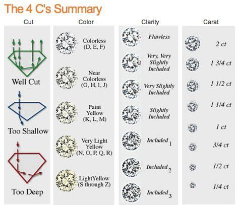 clarity and color chart timeless jewelry s fashion