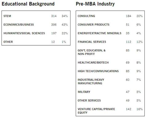 Pre Mba Means by 6 B School Selection Factors B School Mba Profile Fitment