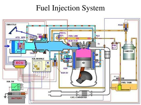 fuel injection system powerpoint  id