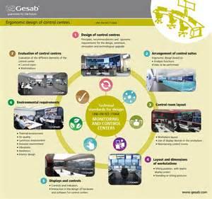 ergonomic design infographic ergonomic design of gesab control rooms gesab
