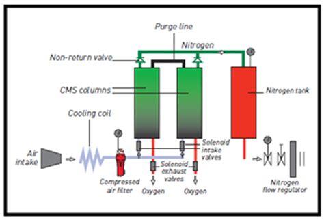 lab gas nitrogen generators nitrogen gas generation