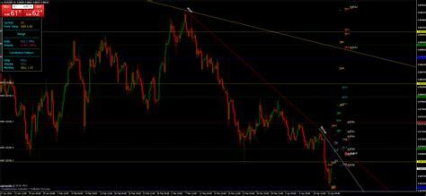 mdz price action indicator forex strategies forex resources forex trading  forex
