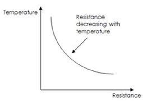 what is the relationship between resistance and resistor graph showing relationship between temperature and resistance for metals