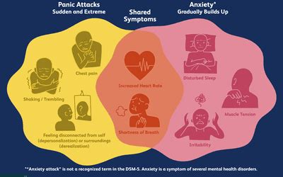 differences  panic  anger attacks
