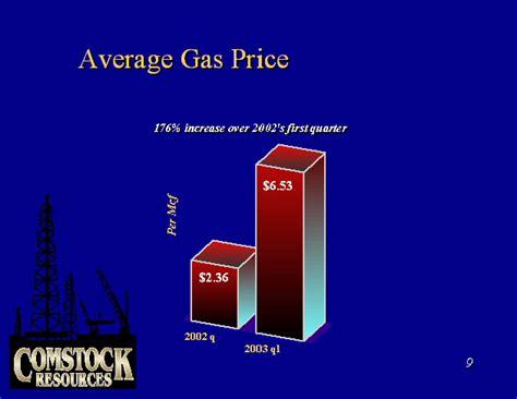 average gas price average gas price