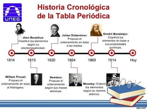Historia De La Tabla Periodica | el lenguaje de la qu 205 mica