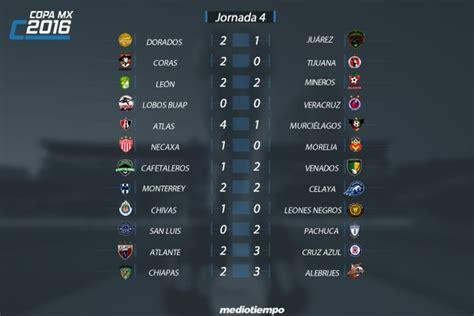 Calendario Liga Mx Jornada 17 Apertura 2015 Tabla General Liga Mx 2015 Search Results Calendar 2015