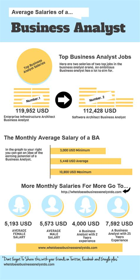 Average Salary Of A Business Analyst With Mba In Usa by What Is The Starting Salary Of A Business Analyst In A