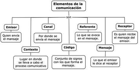 mapa conceptual de la comunicacion y sus elementos buscar con mapas conceptuales