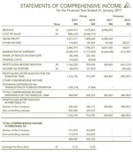 Comprehensive income statement example