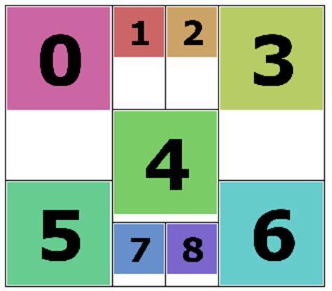 html layout rowspan ned batchelder tricky rowspan tables