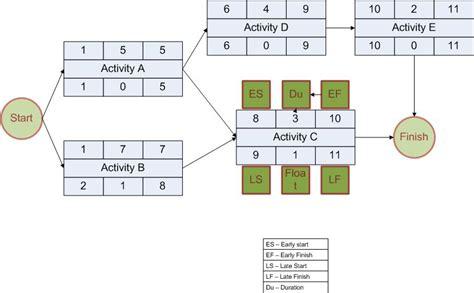 Calendar Method Calculator Tagalog Total Float Vs Free Float