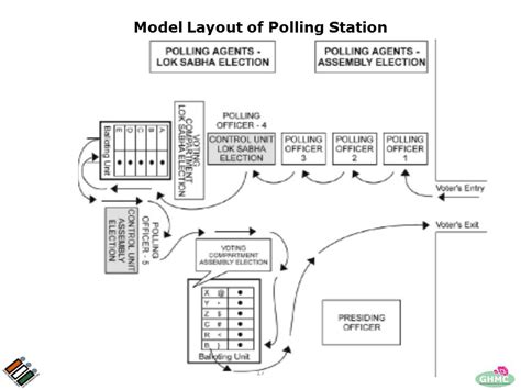 layout plan for voting station training for presiding officer ppt download