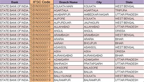 Search Branch Address By Ifsc Code Indian Bank Branch Ifsc Code