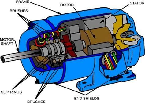 induction motor end rings 2 answers why sliprings are provided in an induction motor quora