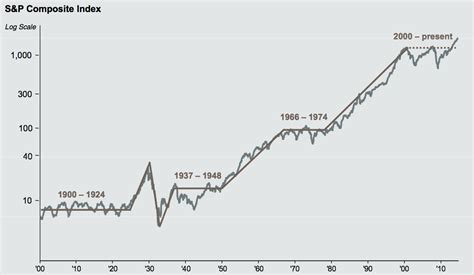 best buy historical stock prices coriel electronics graph of historical stock market