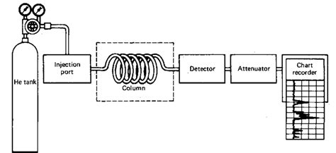 design of experiment hplc gas chromatography laboratory manual