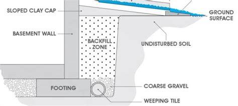 Shower Pump Under Bath weeping tile