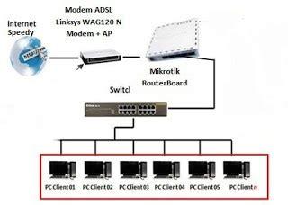 Router Untuk Speedy warnet pakai speedy setting mikrotik rb750 untuk warnet
