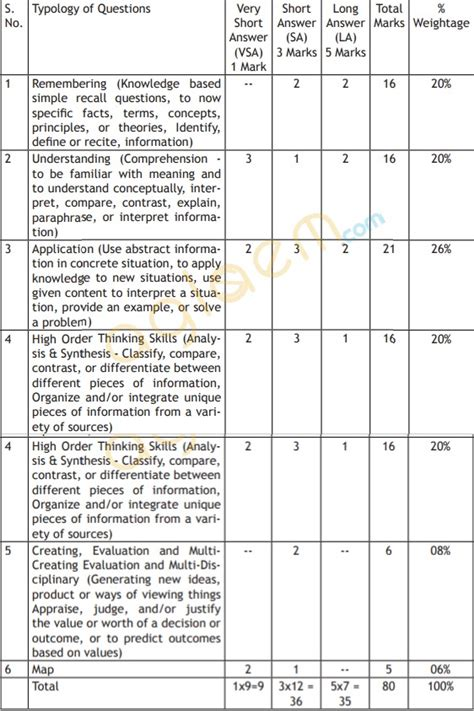 new pattern english school cbse class 9 social science exam pattern marking scheme