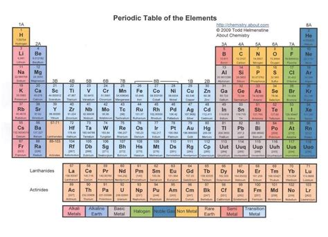 I On Periodic Table by The Periodic Curse Being A Is