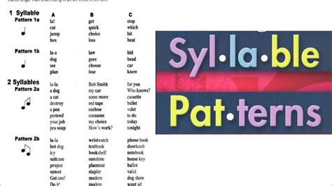 accentual pattern of words 32 american accent training free course syllable
