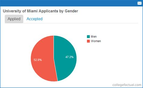 applying to university of miami in florida info amp how to
