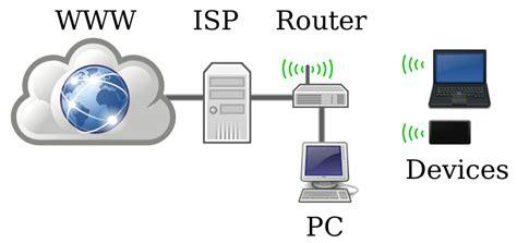 home network design 2015 internet connection speeds australia versus the uk us