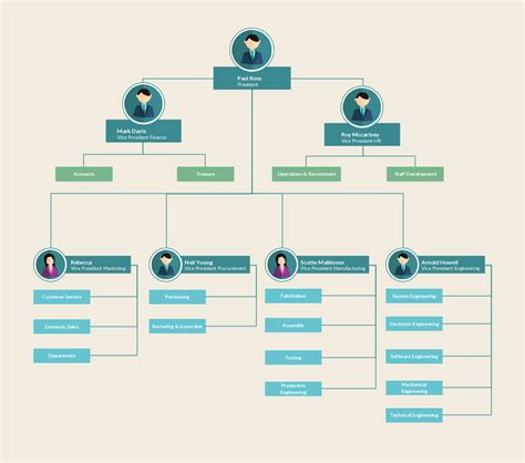 org chart designer a colorful org chart exle showing clear reporting lines