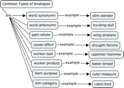 journey analogical thinking