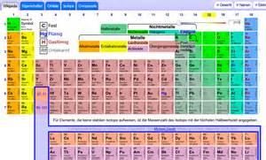 periodensystem der elemente templates