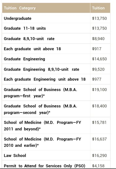 Cost Mba Stanford by How Much Does It Cost To Study At Stanford Quora
