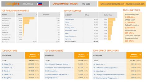 tutorial jobs online in the philippines infographic the philippine labour market in q1 2018