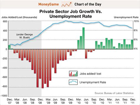 job creation bush vs obama national review chart of the day when obama runs for re election he s