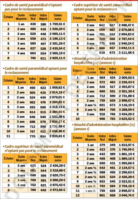 Grilles Indiciaires Fonction Publique by Grilles Indiciaires De La Fonction Publique Hospitali 232 Re
