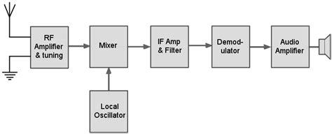 block diagram superheterodyne receiver superheterodyne receiver block diagram electronics notes