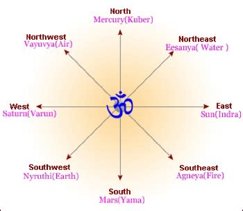as per vastu shastra house plans house plans as per vastu shastra home design and style