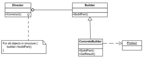 builder pattern gang of four builder wikipedia