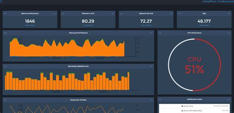 factory pattern web service build a real time signalr dashboard with angularjs sitepoint