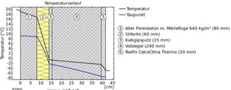 materiali per coibentazione interna coibentazione espertocasaclima