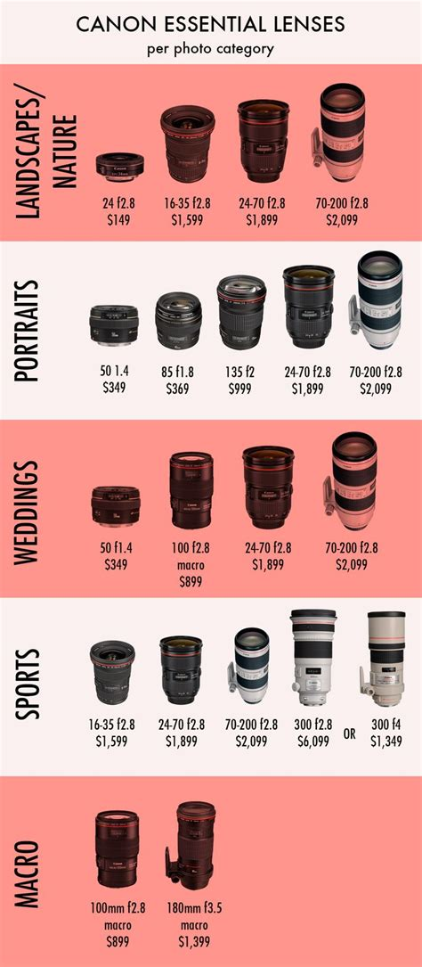 nikon digital lenses best 25 lenses ideas on canon lens canon