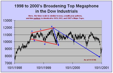 stock pattern megaphone broadening top megaphone pattern predicted stock market