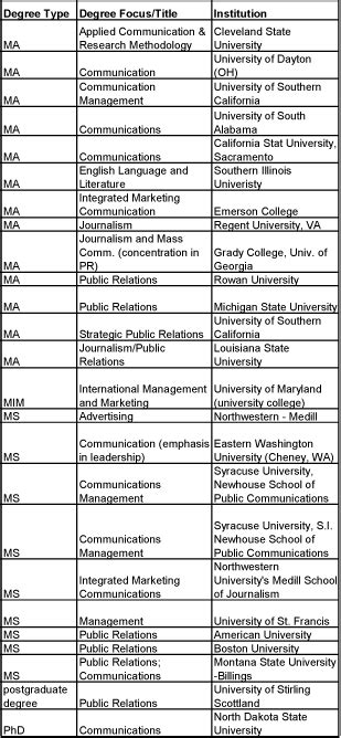 Ma Ms Mba Degree by Seasoned Pr Pros Talk About Their Grad School Experiences
