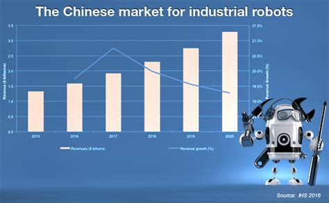infographic industrial robot market growth  china