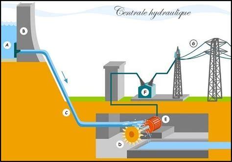 diagramme de fonctionnement d une centrale hydroélectrique centrale hydrolique