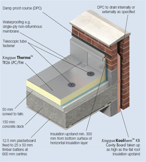 Concrete Ceiling Insulation by Therma Tr26 Insulation For Waterproofed Flat Roofs Kingspan New Zealand