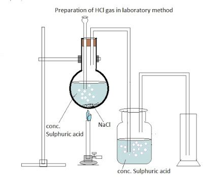 Preparation For 03 Of 4 icse chemistry preparation of hcl gas in laboratory