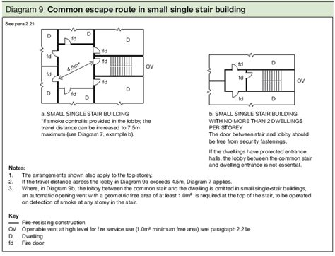 design guidelines on fire safety for buildings in malta fire escape door regulations uk d67 in creative