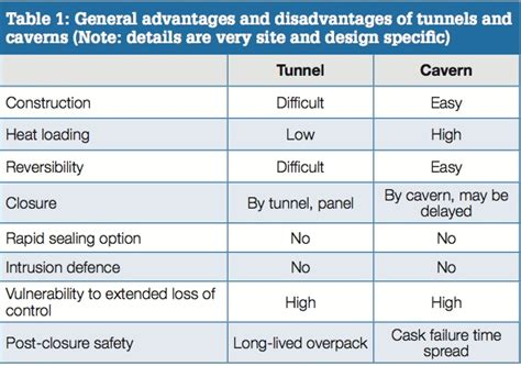 repository pattern advantages and disadvantages table 1 general advantages and disadvantages of tunnels