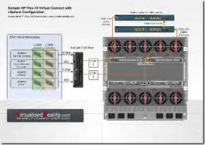 Visio Stencils For Home Design hp virtual connect flex10 and vsphere 171 virtualised reality